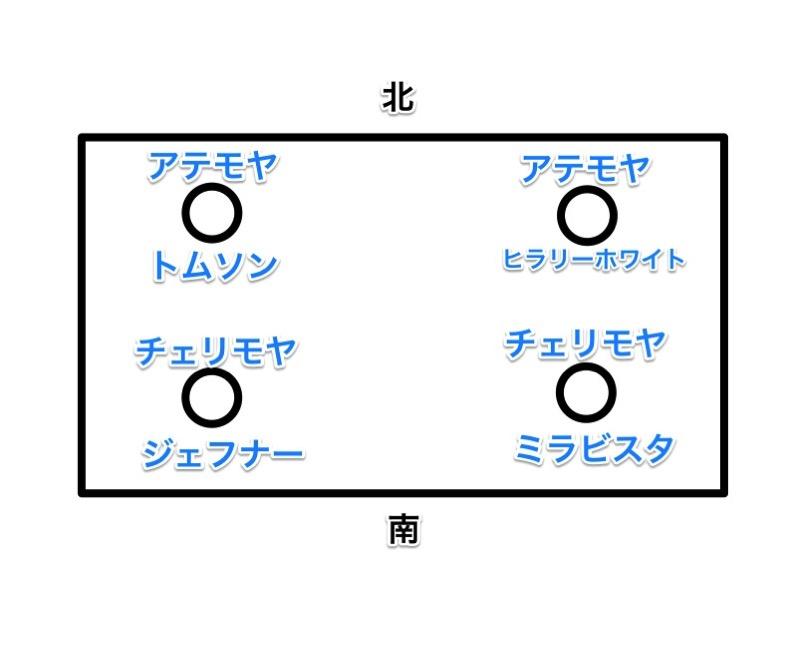 チェリモヤ・アテモヤの定植位置図