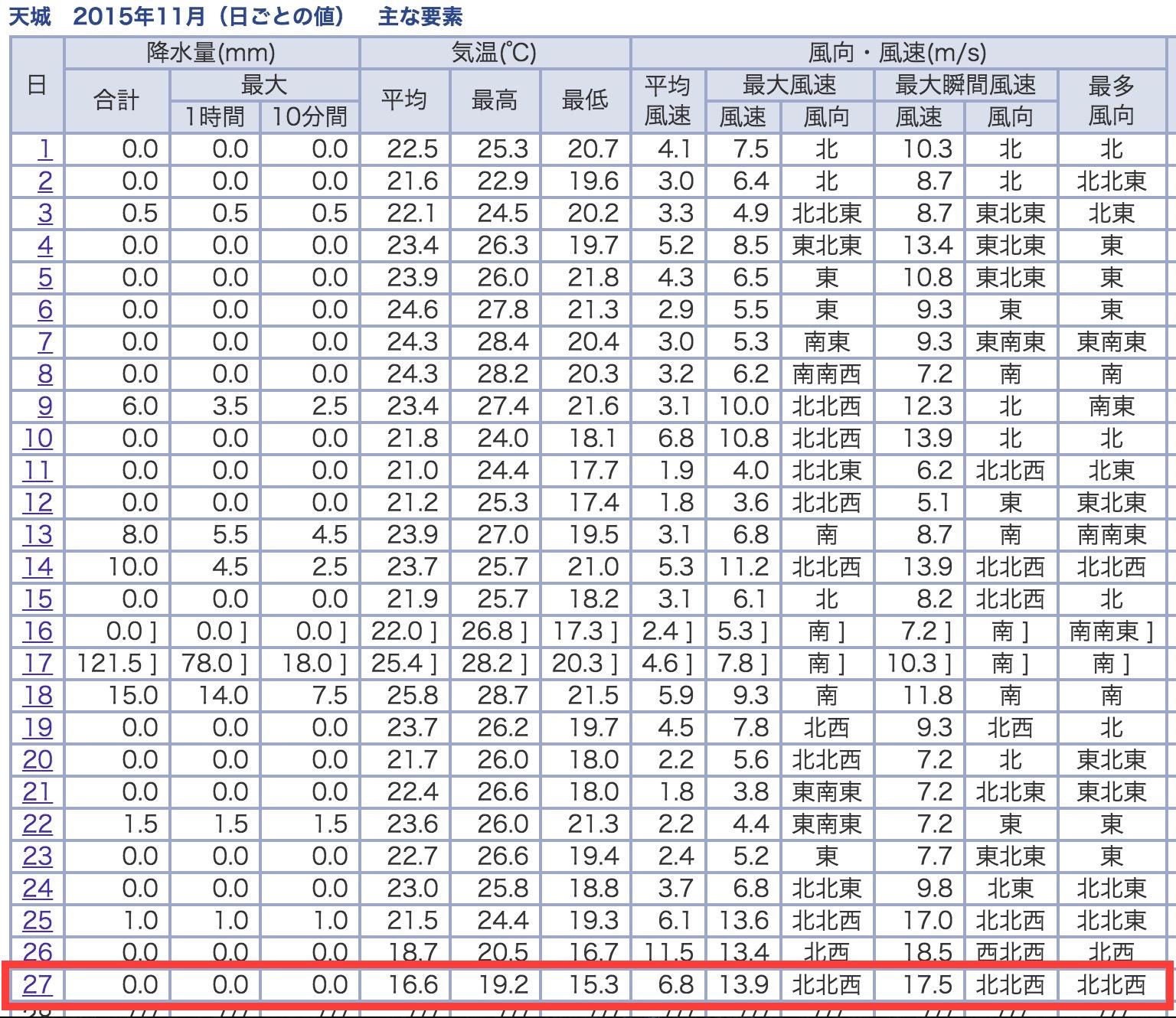 2015年11月の徳之島での天候の記録