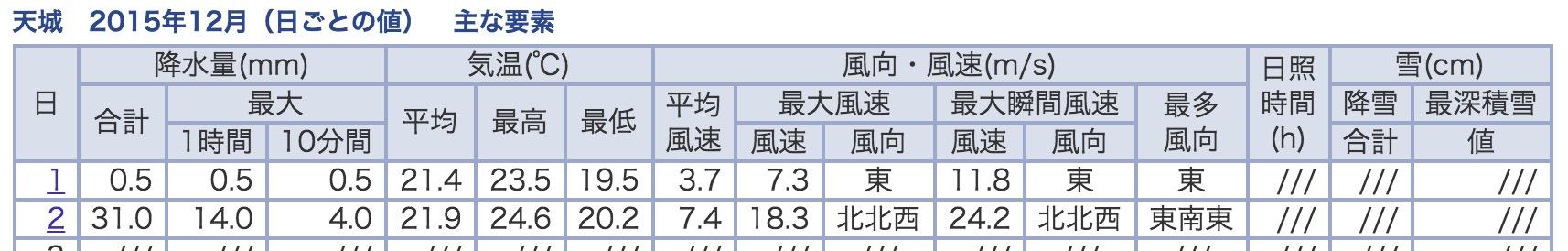 2015年12月の気象庁の記録