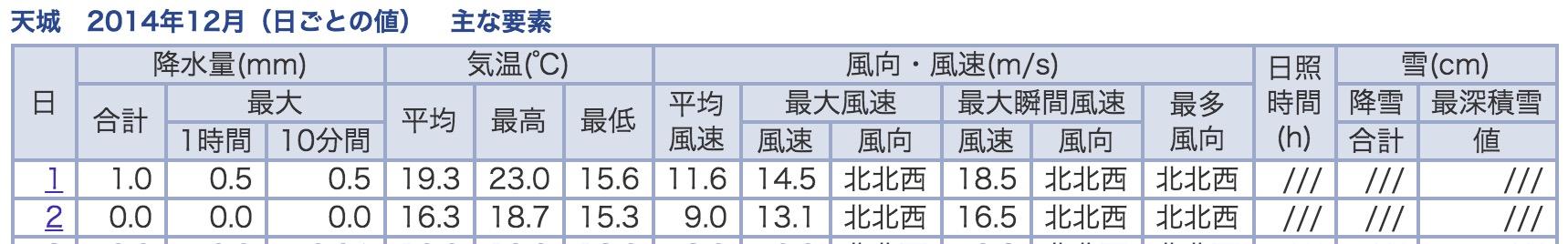 2014年12月初頭の気象庁の記録