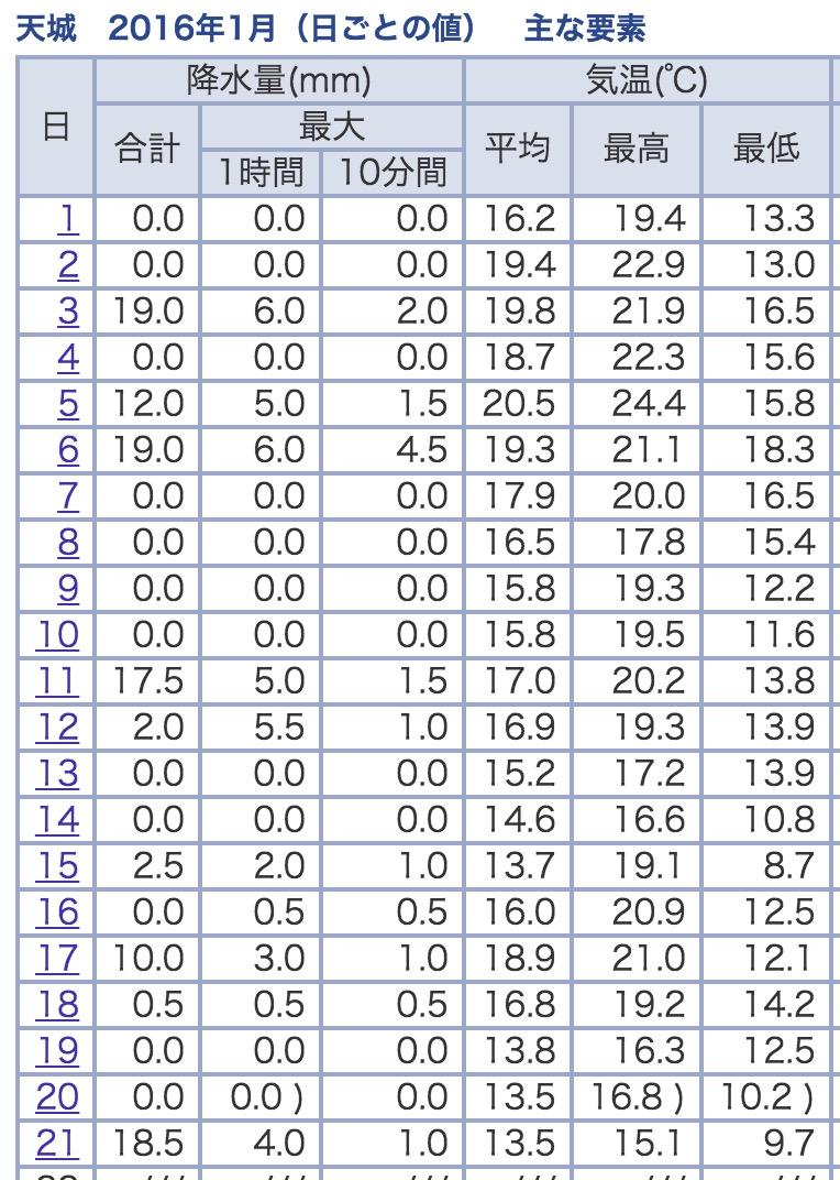 気象庁の2016年1月の平均気温