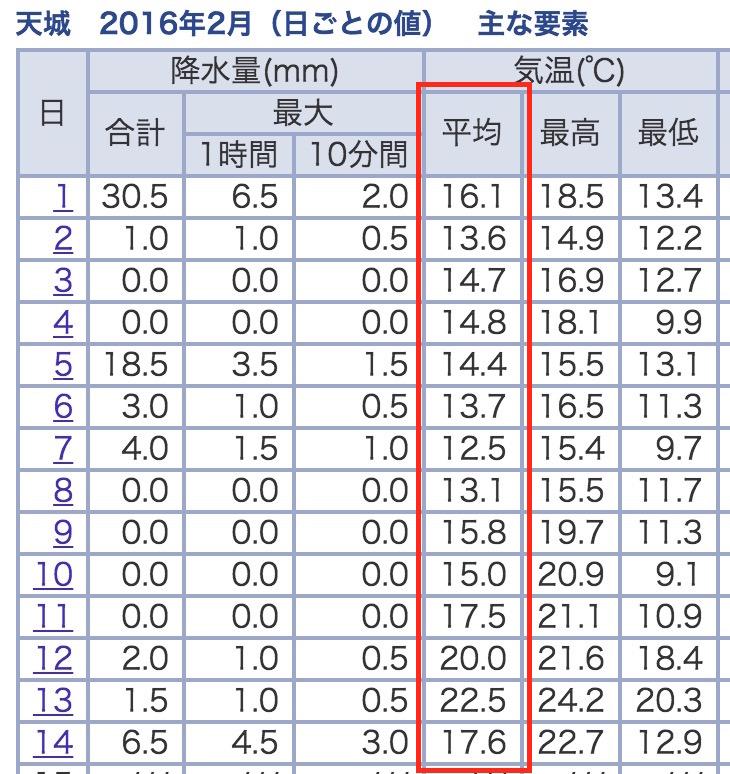 2016年2月の天城町の気象庁のデータ