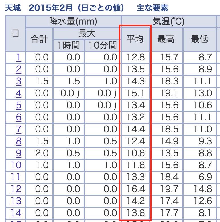 2015年2月の天城町の気象庁のデータ