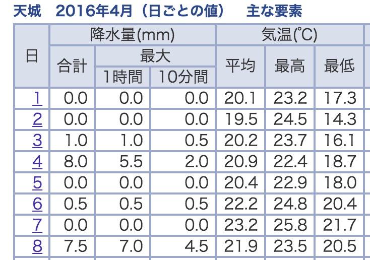 2016年4月上旬の気温の推移