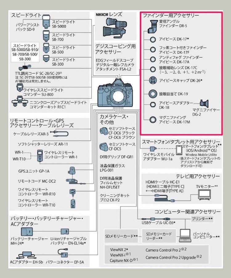 Nikon Dfのシステムチャート図