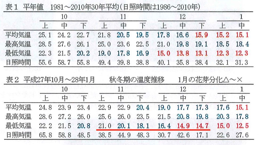 平均気温の推移表