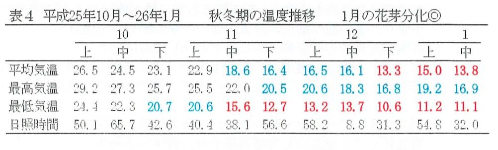 平成26年度の温度の推移