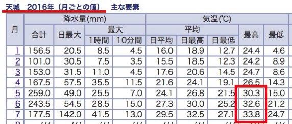 2016年徳之島の気温データ