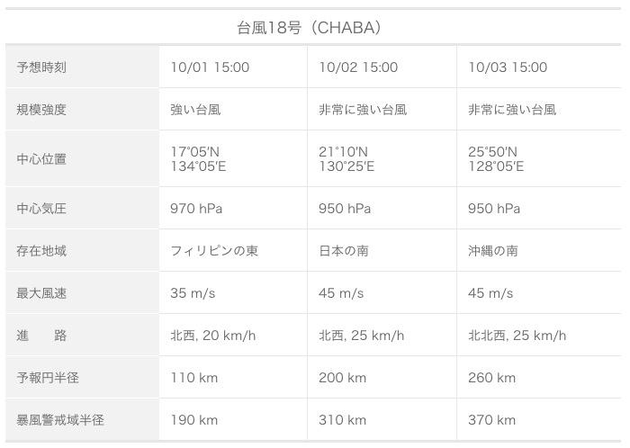 台風18号の勢力予想
