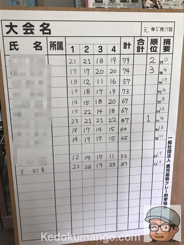 2019年5月19日の鹿児島射撃場で行われたスキート射撃大会の順位表